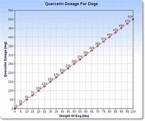 Benadryl Weight Chart Cetirizine Dosage By Weight For Dogs Blog Dandk