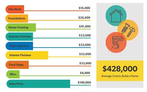 cost  build  house daveramseycom