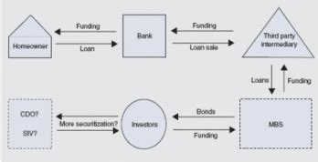 Anti Money Laundering Sar Reporting Mortgage Policies Secondary Marketing Policy And Procedure Manual Mortgage