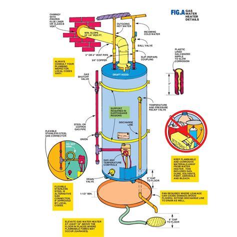 A Water Heater Plumbing Diagram