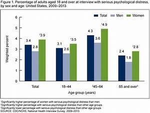 Percentage of bisexual females