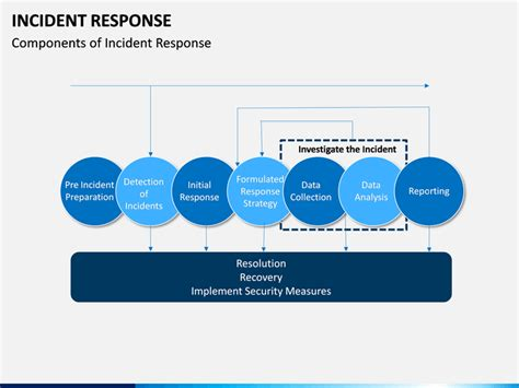 incident response powerpoint template sketchbubble