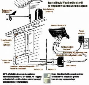 Davis Weather Monitor Ii - Tabletop Demo System