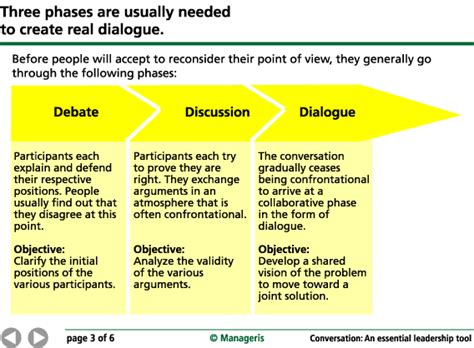 Conversation An Essential Leadership Tool Manageris