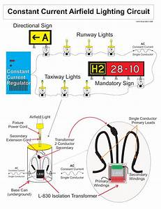 Keysight Handheld Test Tools Blog  Airport Runway Light System Testing