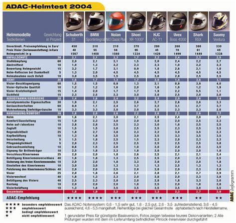 siege auto adac adac helmentest 2004 algemene motorpraat motor forum