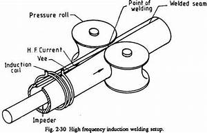 Setup For High Frequency Induction Welding  With Diagram