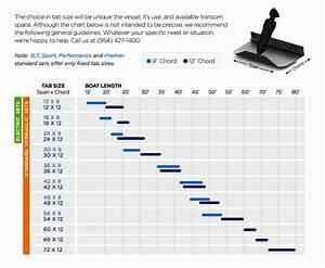 Bennett Trim Tab Size Chart