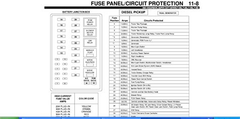 2001 F350 Fuse Box Diagram by 2001 Ford F350 7 3 Diesel Automatic 4x4 Was Running