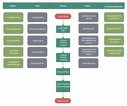 Sipoc Month End Process Close Template Flow