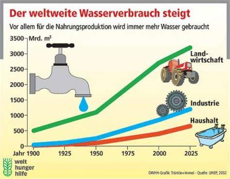 wasserverbrauch deutschland 2016 synopsis of course hydrogeology ss 2016