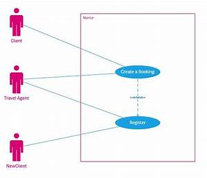 Requirements - Are Using And Relationship In This Use-case Diagram Actually Same