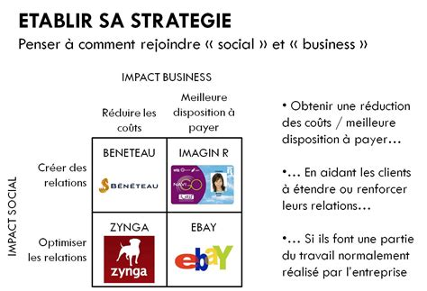 nouveau si鑒e social les ingrédients d une stratégie de social marketing qui fonctionne business webmarketing management