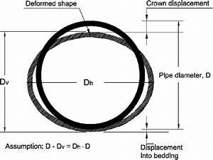 Pipe Deformation Diagram  Ring Theory