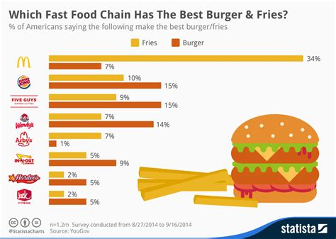 Chart: Which Fast Food Chain Has The Best Burger & Fries ...