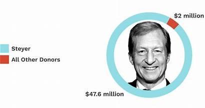 Campaign Steyer Tom Presidential Backing Himself Billionaires