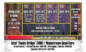 Nuevos Detalles De La Arquitectura De Sandy Bridge  Intel