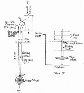 Schematic Diagram Of A Vertical Water Mill