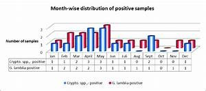 Bar Chart Of Distribution Of Water