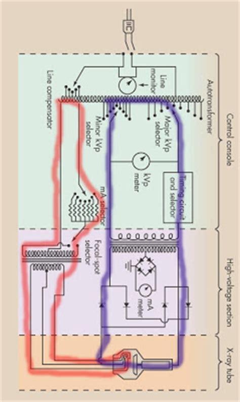 Radiography Ecc The Ray Circuit