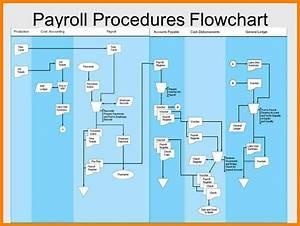 8  Payroll Flowchart