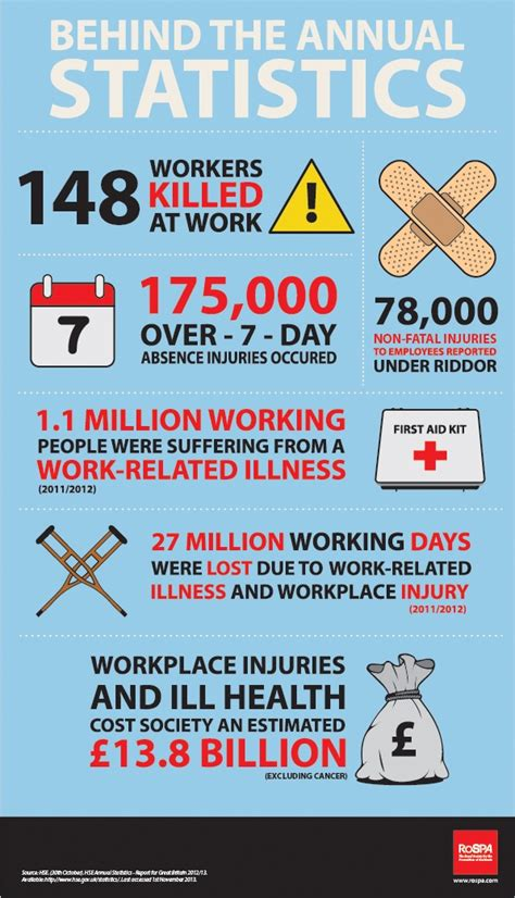 Workplace Safety Statistics