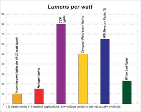 wattage and lumens cannabis grow bible