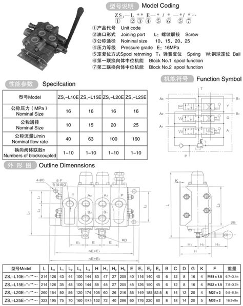 ZS-L20EAO type multiple directional valve