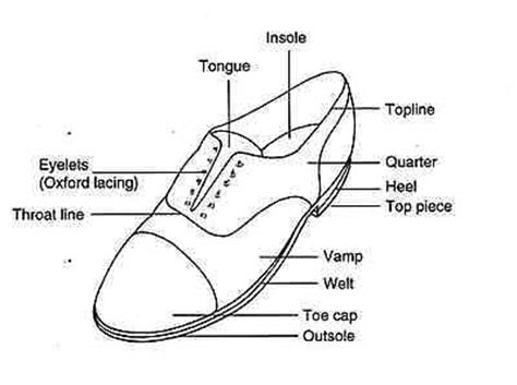 Diagram Of Heel Structure by Shoes Luxury Hospitality