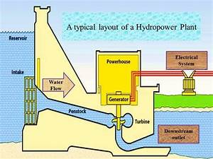 A Typical Layout Of A Hydropower  Hp  Plant And Its Main