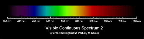 spectra  light sources