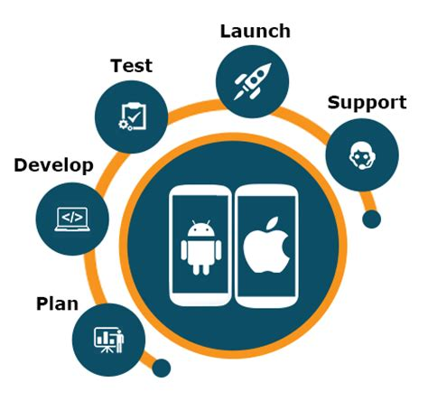 Mobile Apps Development Software by Mobile Application Development Software Mobile