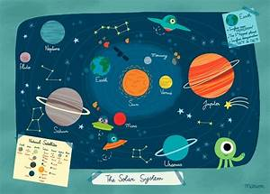 Vintage Solar System Poster - Pics about space