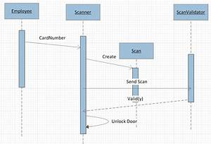 Itc Resources  Sequence Diagram