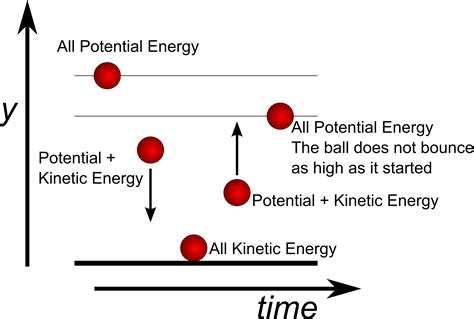 New Elastic Potential Energy To Kinetic Energy Examples Elastic