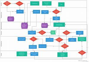 Online Help Desk System Flowchart Example  That Can Be