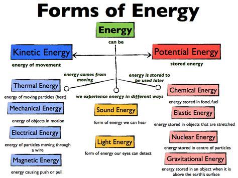 Diagram Energy Transformation Diagram Types
