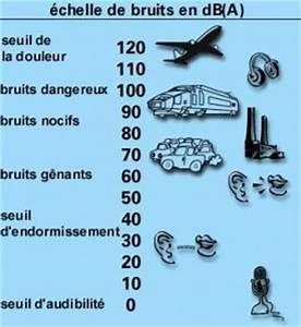 Echelle De Bruit Decibel : bruit archives ~ Medecine-chirurgie-esthetiques.com Avis de Voitures