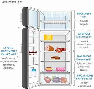 Comment Choisir Son Frigo : zones de froid main 2578912 association les epis ~ Nature-et-papiers.com Idées de Décoration