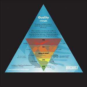 Print Quality Triangle For Designers Layout Artists