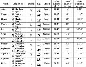 Astrologic Chart Signs Of The Zodiac