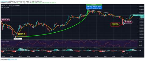 If you're planning on investing in cryptocurrency like bitcoin you may be wondering if bitcoin transactions are traceable and the answer to this question is yes. Bitcoin Price Analysis: BTC Boosts Up Over the Last 4 Hours