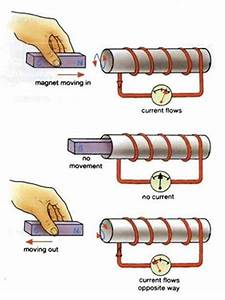 Faraday U2019s Laws Of Electromagnetic Induction First Law