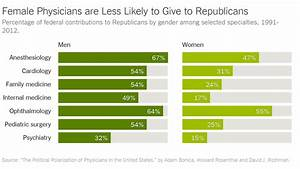Bmi Reading Chart Doctors Aren T Strongly Republican Anymore The New York