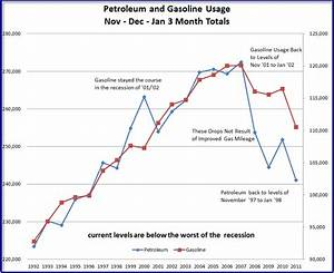 10 Year Bond Chart Daily Climateer Investing Gasoline Consumption Plummets