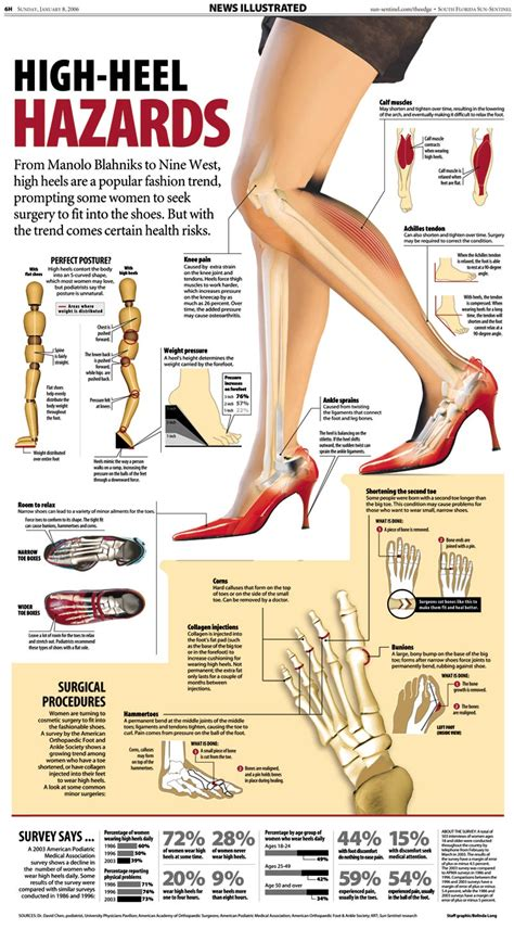 troubles with high heels infographics graphs net