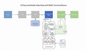 Payment Data Flow Diagram  U2013 Civicrec Help Center