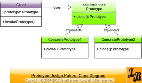 java decorator pattern explained prototype design pattern in java javabrahman