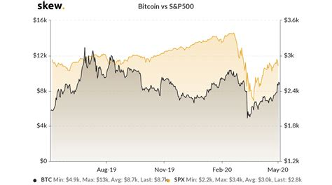 Bitcoin price chart (btc), select all. Halving, Stocks, Fundamentals: 3 Things to Watch in Bitcoin This Week