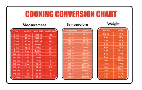 conversion cuisine cooking ingredient measurement conversion tool baking